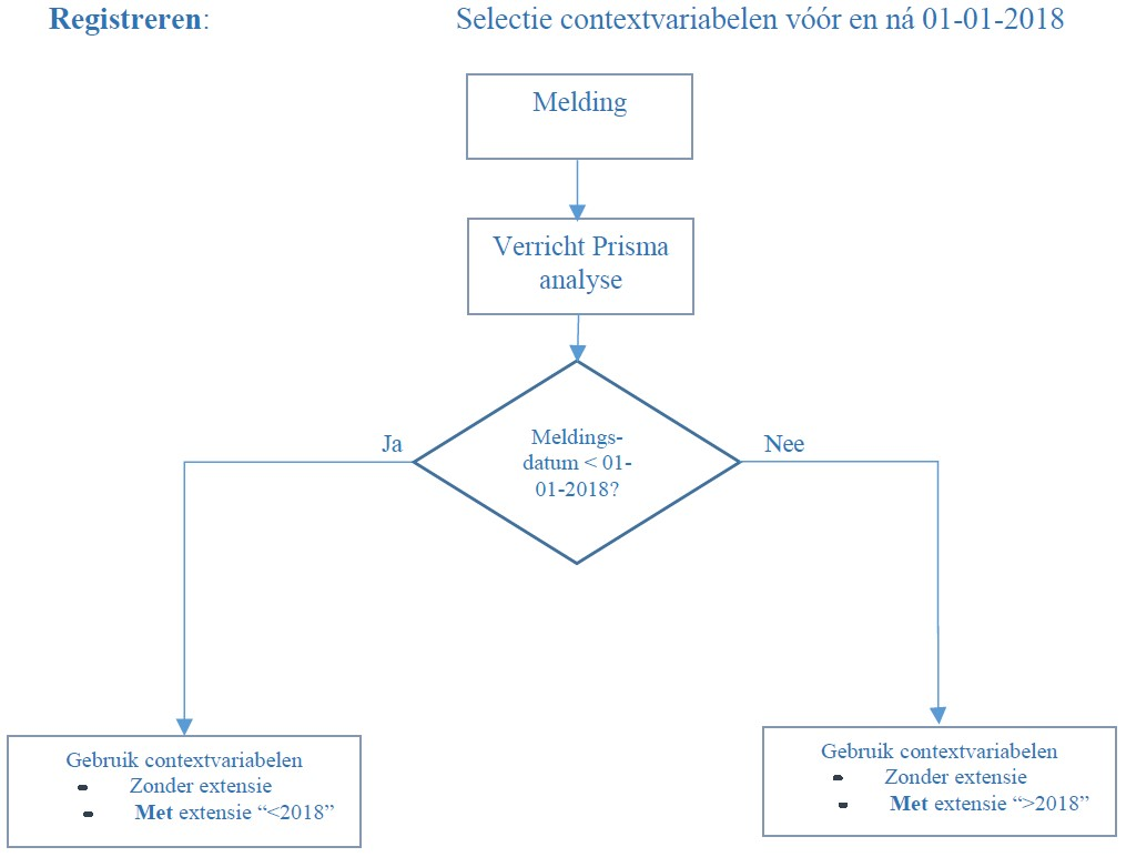 Wijziging contextvariabelen 2017-2018